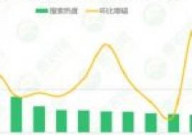 VC果园:2020年第27周热搜农产品行情:生姜价格一路上扬,大蒜、西瓜、葡萄行情不佳