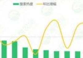 VC果园:2020年第37周热搜农产品行情:猪苗热度再上涨、生姜行情坚挺,苹果价格止跌上扬