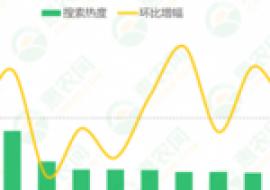 VC果园:2020年第38周热搜农产品行情:甘蔗连续2周冲上热搜,苹果、大闸蟹行情上涨