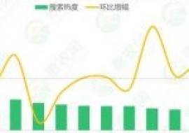 VC果园:2020年第43周农产品行情:干玉米热度持续攀升,大葱供应不足行情跟涨